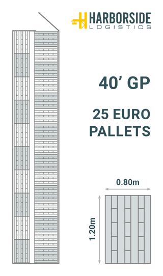 Palette-diagram-40-GP-EU