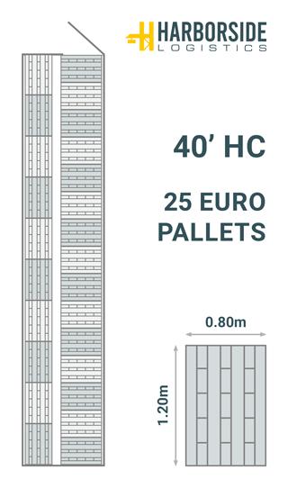 Palette-diagram-40-HC-EU